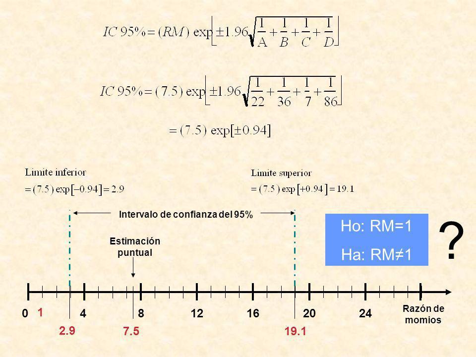 2.9 19.1 Intervalo de confianza del 95% 7.5 Estimación puntual 48121620024 Razón de momios 1 Ho: RM=1 Ha: RM1 ?