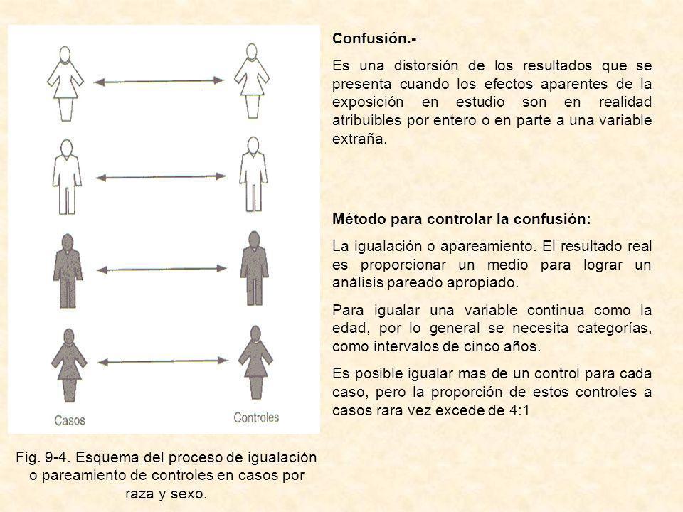 Fig. 9-4. Esquema del proceso de igualación o pareamiento de controles en casos por raza y sexo. Confusión.- Es una distorsión de los resultados que s