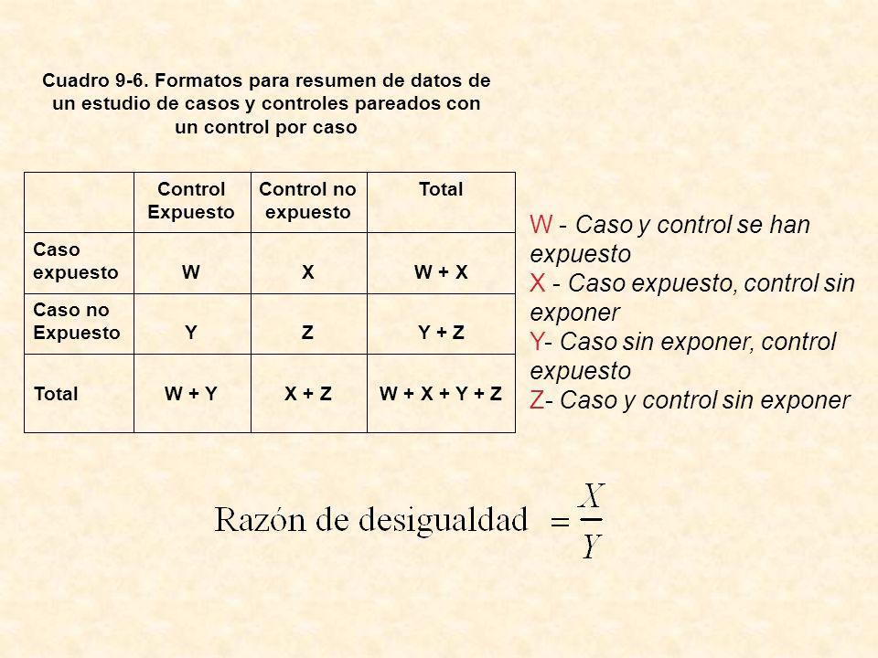 W - Caso y control se han expuesto X - Caso expuesto, control sin exponer Y- Caso sin exponer, control expuesto Z- Caso y control sin exponer Cuadro 9