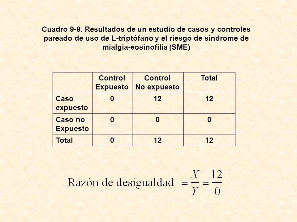 Cuadro 9-8. Resultados de un estudio de casos y controles pareado de uso de L-triptófano y el riesgo de síndrome de mialgia-eosinofilia (SME) 12 0Tota