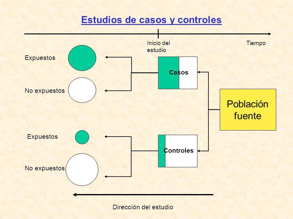 Estudios de casos y controles Población fuente Controles Casos Inicio del estudio Tiempo Expuestos No expuestos Expuestos No expuestos Dirección del e