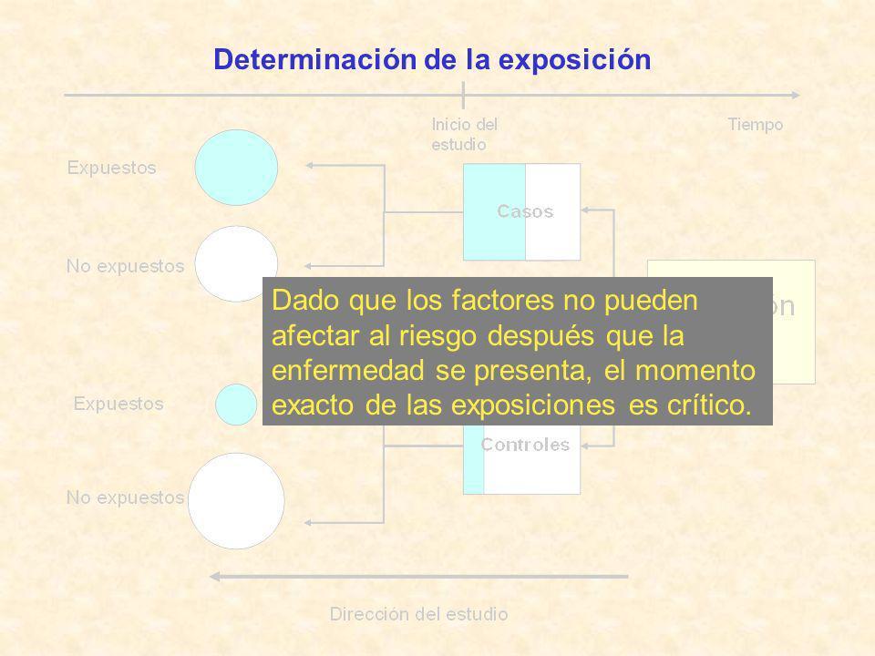 Determinación de la exposición Dado que los factores no pueden afectar al riesgo después que la enfermedad se presenta, el momento exacto de las expos
