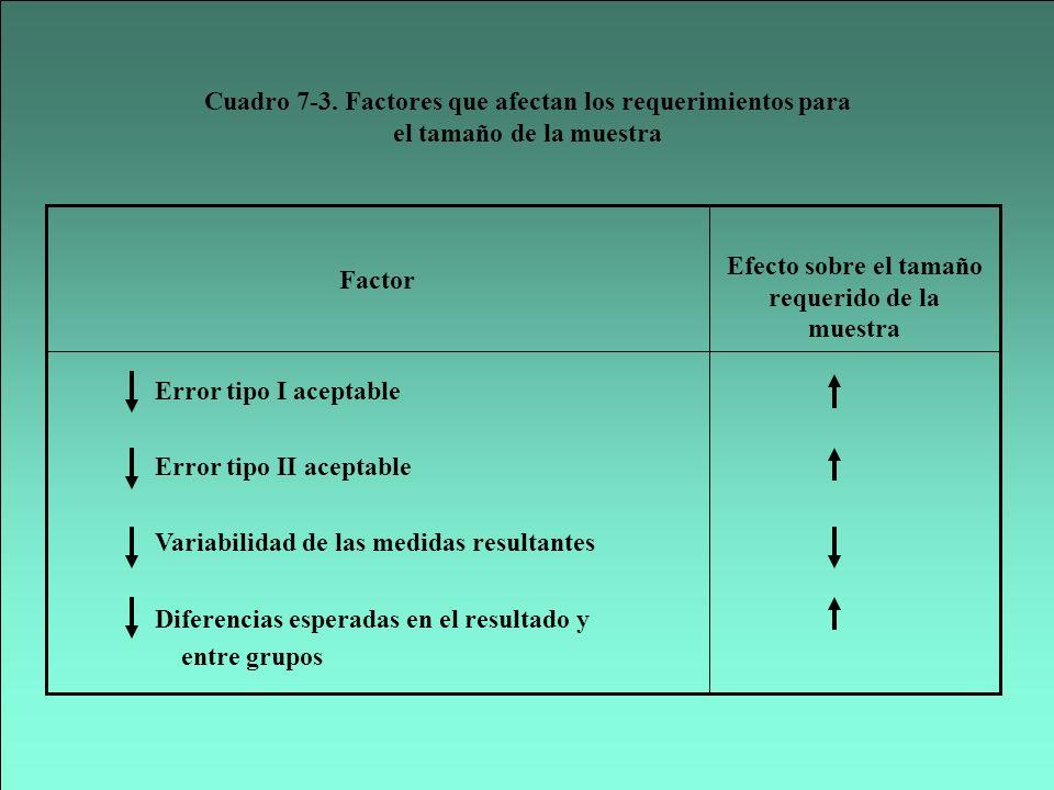 Error tipo I aceptable Error tipo II aceptable Variabilidad de las medidas resultantes Diferencias esperadas en el resultado y entre grupos Efecto sob