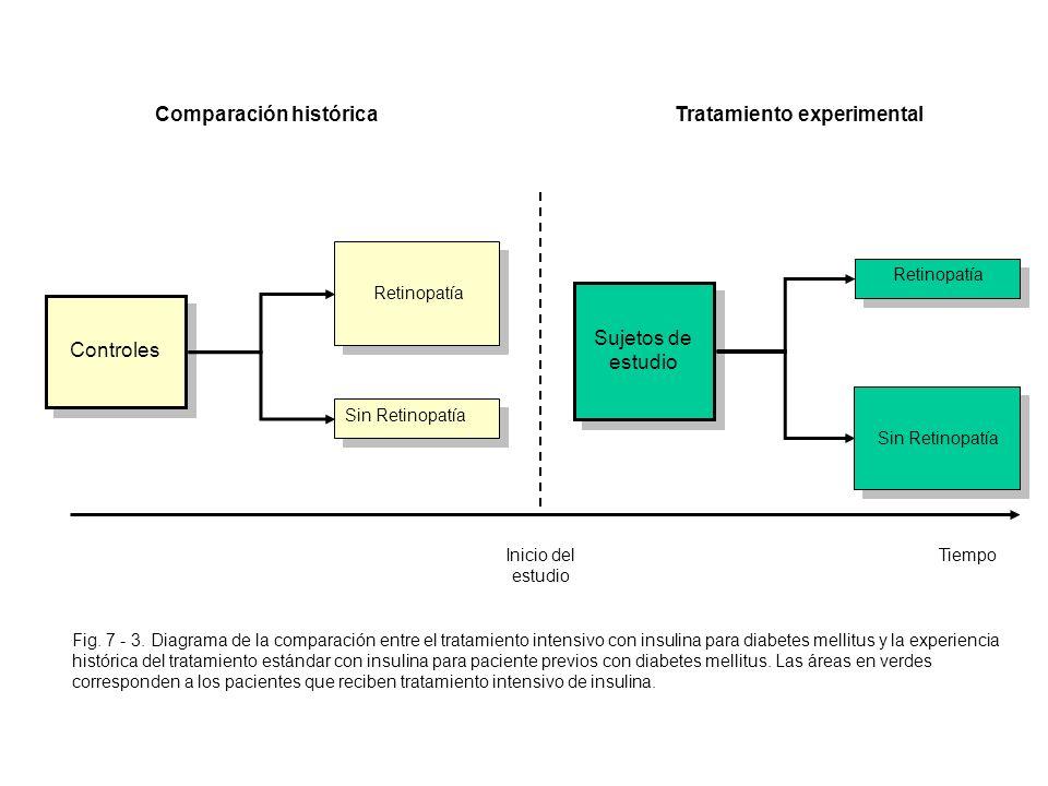 Fig. 7 - 3. Diagrama de la comparación entre el tratamiento intensivo con insulina para diabetes mellitus y la experiencia histórica del tratamiento e