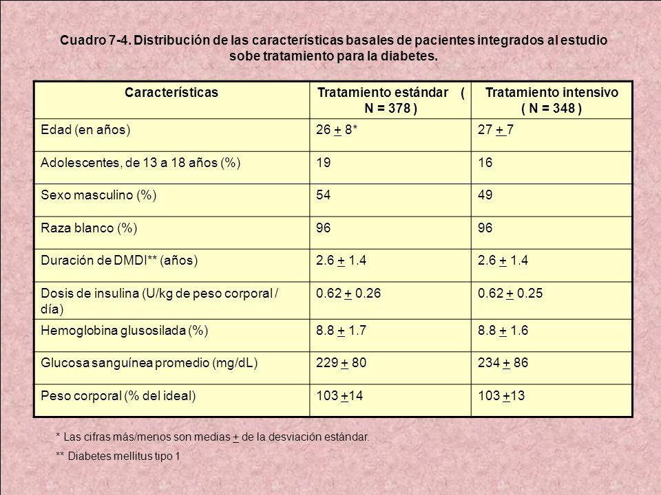 CaracterísticasTratamiento estándar ( N = 378 ) Tratamiento intensivo ( N = 348 ) Edad (en años)26 + 8*27 + 7 Adolescentes, de 13 a 18 años (%)1916 Se