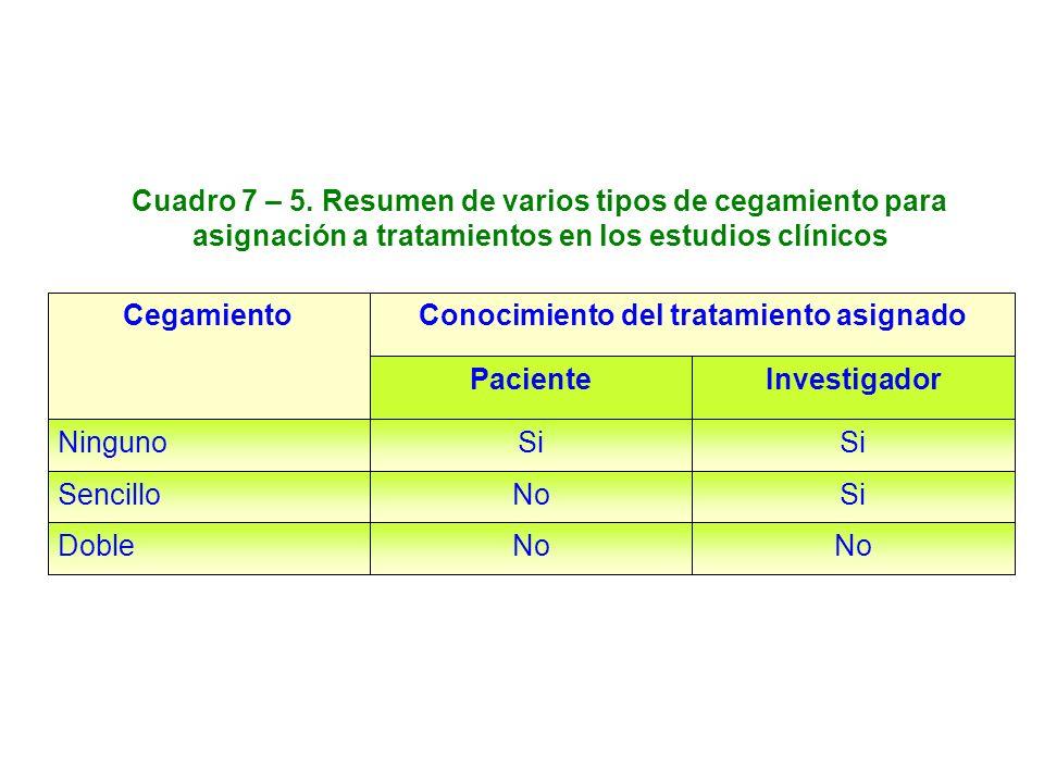 Cuadro 7 – 5. Resumen de varios tipos de cegamiento para asignación a tratamientos en los estudios clínicos No Doble SiNoSencillo Si Ninguno Investiga