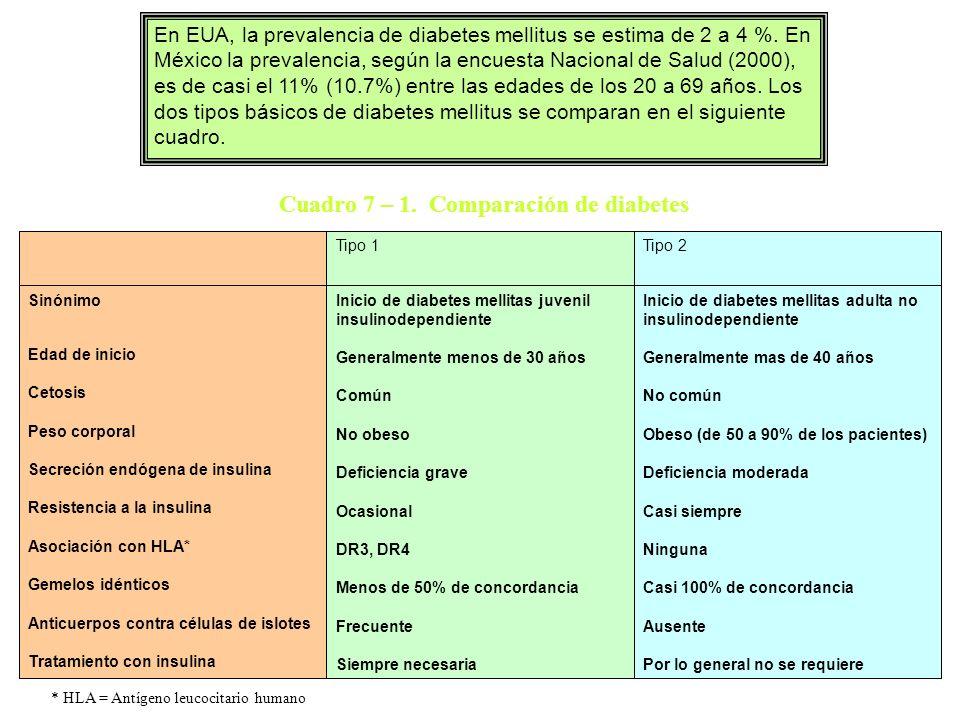 Cuadro 7 – 1. Comparación de diabetes Inicio de diabetes mellitas adulta no insulinodependiente Generalmente mas de 40 años No común Obeso (de 50 a 90