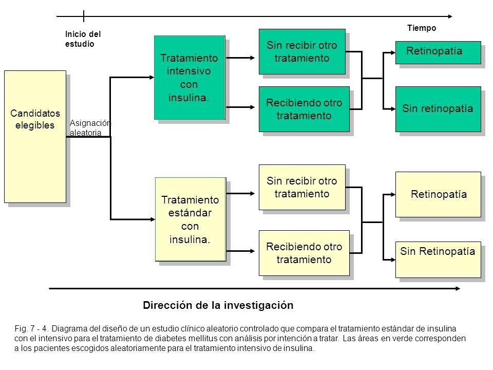 Inicio del estudio Tiempo Tratamiento intensivo con insulina. Tratamiento estándar con insulina. Sin retinopatía Sin Retinopatía Retinopatía Candidato
