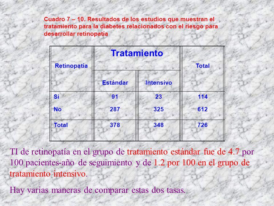 Retinopatía Tratamiento Total EstándarIntensivo Si No 91 287 23 325 114 612 Total378348726 Cuadro 7 – 10. Resultados de los estudios que muestran el t