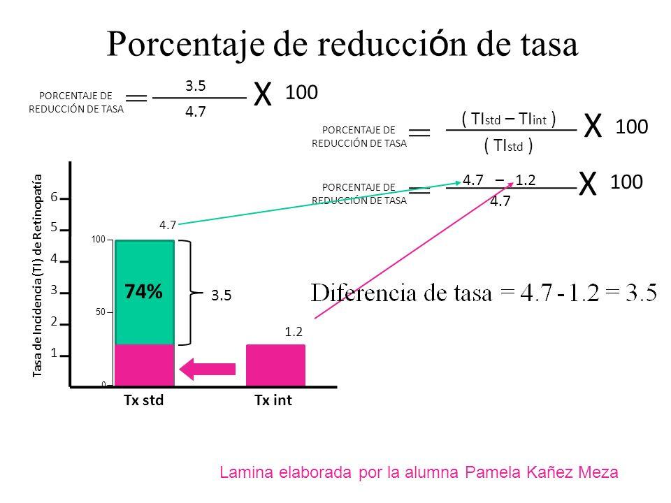 4.7 1.2 Porcentaje de reducci ó n de tasa PORCENTAJE DE REDUCCIÓN DE TASA ( TI std – TI int ) ( TI std ) X 100 PORCENTAJE DE REDUCCIÓN DE TASA 4.7 – 1