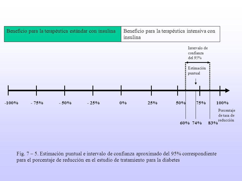 -100%- 75%- 50%- 25%0%25%50%75%100% 60%74%83% Intervalo de confianza del 95% Estimación puntual Beneficio para la terapéutica estándar con insulina a