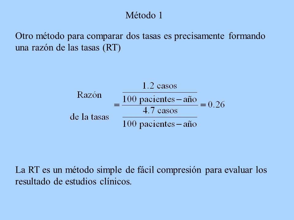 Método 1 Otro método para comparar dos tasas es precisamente formando una razón de las tasas (RT) La RT es un método simple de fácil compresión para e