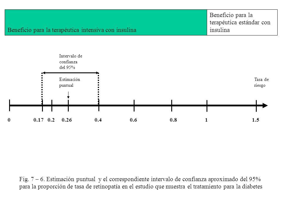 00.170.20.260.40.60.811.5 Intervalo de confianza del 95% Estimación puntual Fig. 7 – 6. Estimación puntual y el correspondiente intervalo de confianza