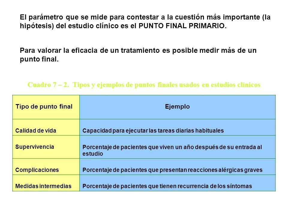Cuadro 7 – 2. Tipos y ejemplos de puntos finales usados en estudios clínicos Tipo de punto finalEjemplo Calidad de vidaCapacidad para ejecutar las tar
