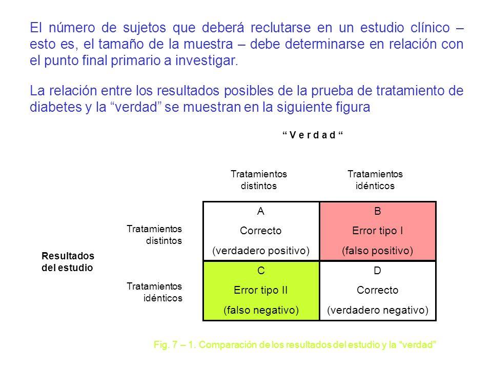 A Correcto (verdadero positivo) B Error tipo I (falso positivo) C Error tipo II (falso negativo) D Correcto (verdadero negativo) Tratamientos distinto
