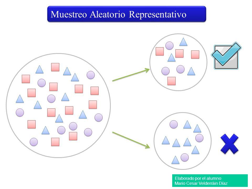 Muestreo Aleatorio Representativo Elaborado por el alumno Mario Cesar Velderráin Díaz
