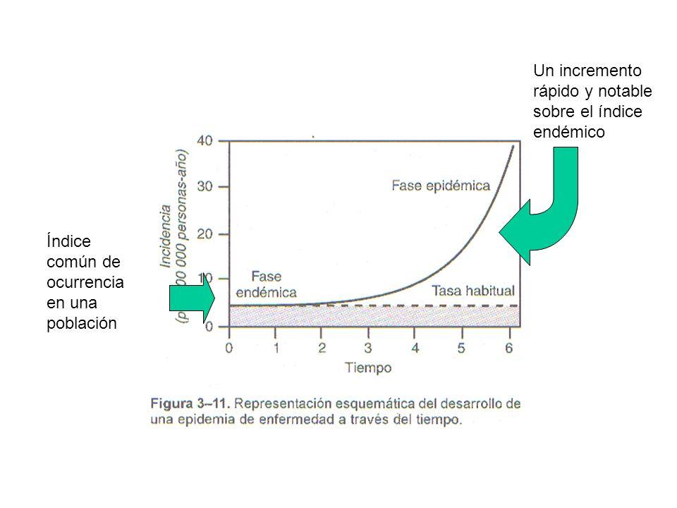 Índice común de ocurrencia en una población Un incremento rápido y notable sobre el índice endémico