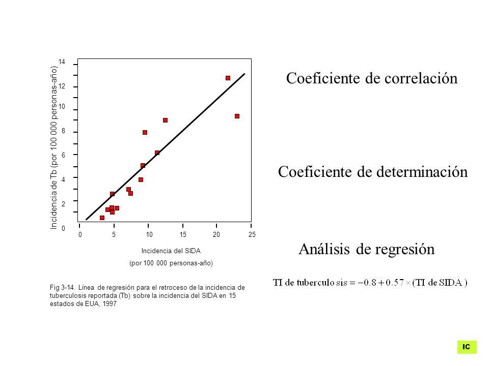 Coeficiente de correlación Coeficiente de determinación Análisis de regresión Incidencia de Tb (por 100 000 personas-año) Incidencia del SIDA (por 100 000 personas-año) 0 5 10 15 20 25 14 12 10 8 6 4 2 0 Fig 3-14.