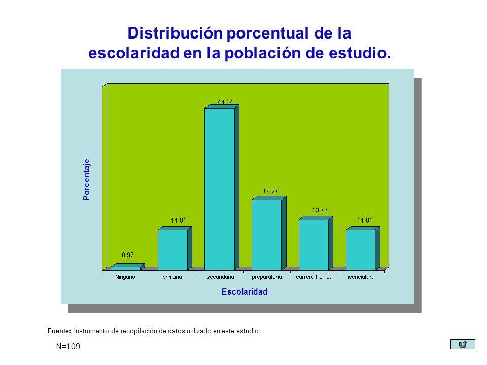 Distribución porcentual de la escolaridad en la población de estudio. Porcentaje Escolaridad Fuente: Instrumento de recopilación de datos utilizado en