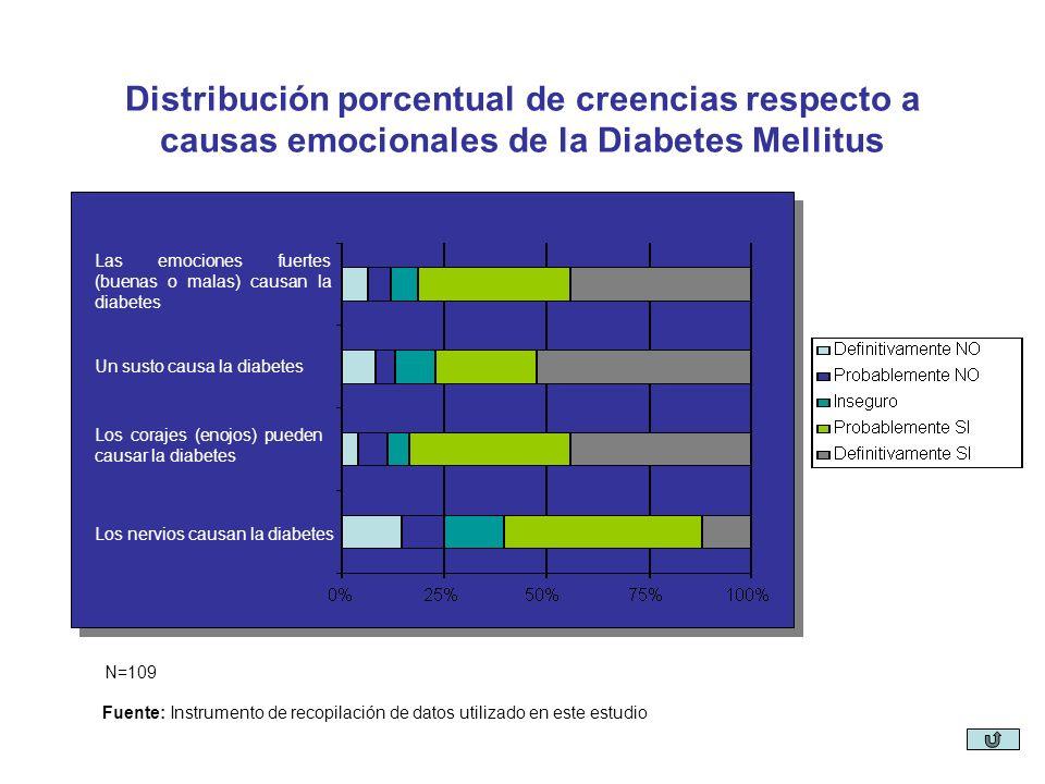 Los corajes (enojos) pueden causar la diabetes Las emociones fuertes (buenas o malas) causan la diabetes Un susto causa la diabetes Los nervios causan la diabetes Distribución porcentual de creencias respecto a causas emocionales de la Diabetes Mellitus Fuente: Instrumento de recopilación de datos utilizado en este estudio N=109