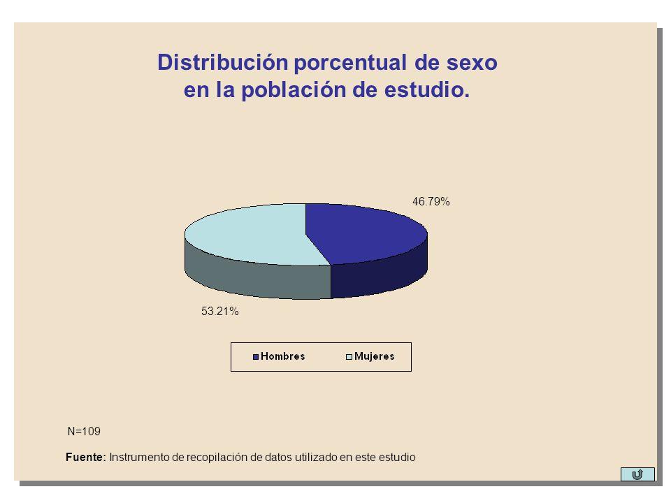 46.79% 53.21% Distribución porcentual de sexo en la población de estudio. Fuente: Instrumento de recopilación de datos utilizado en este estudio N=109