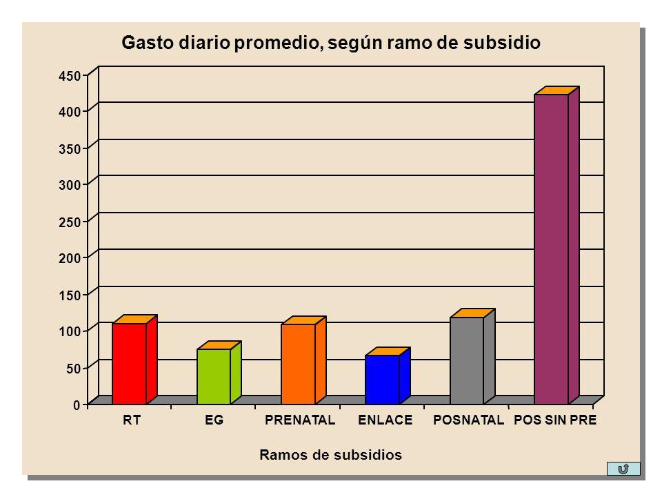 0 50 100 150 200 250 300 350 400 450 RTEGPRENATALENLACEPOSNATALPOS SIN PRE Ramos de subsidios Gasto diario promedio, según ramo de subsidio