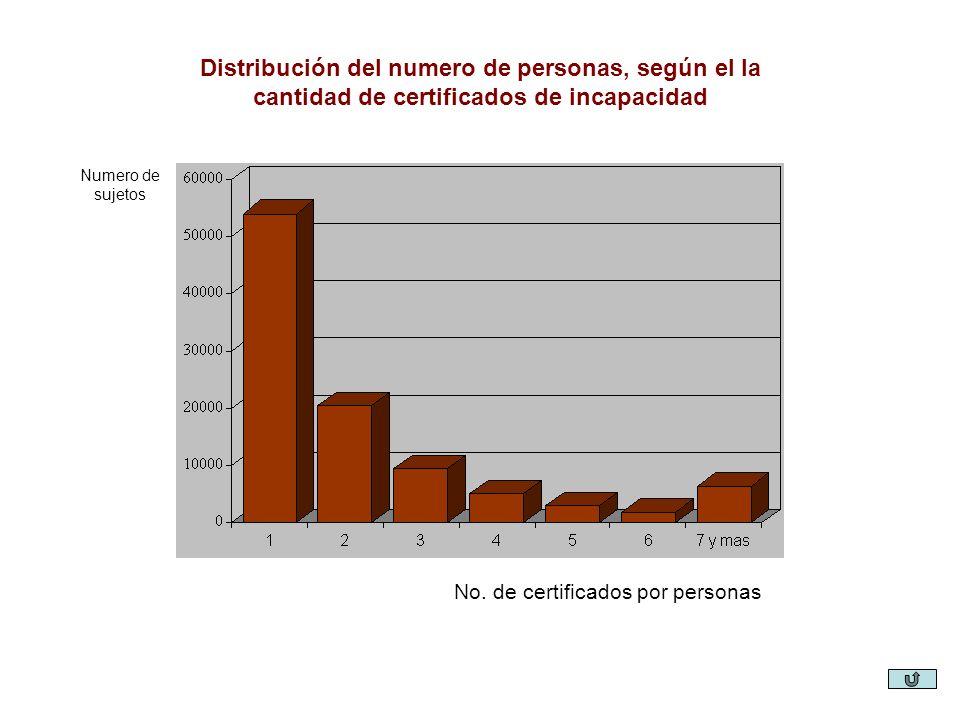 Distribución del numero de personas, según el la cantidad de certificados de incapacidad Numero de sujetos No. de certificados por personas