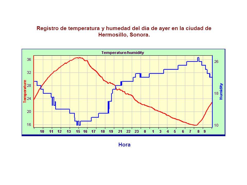 Hora Registro de temperatura y humedad del dia de ayer en la ciudad de Hermosillo, Sonora.