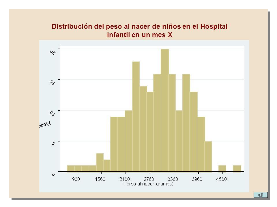 Distribución del peso al nacer de niños en el Hospital infantil en un mes X