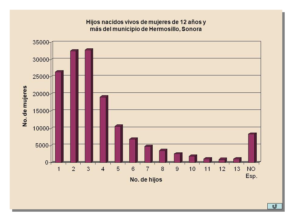 No. de hijos No. de mujeres Hijos nacidos vivos de mujeres de 12 años y más del municipio de Hermosillo, Sonora