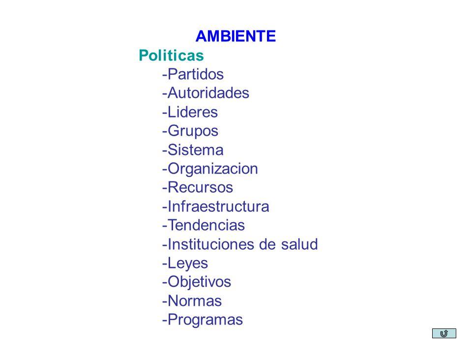 AMBIENTE Politicas -Partidos -Autoridades -Lideres -Grupos -Sistema -Organizacion -Recursos -Infraestructura -Tendencias -Instituciones de salud -Leyes -Objetivos -Normas -Programas