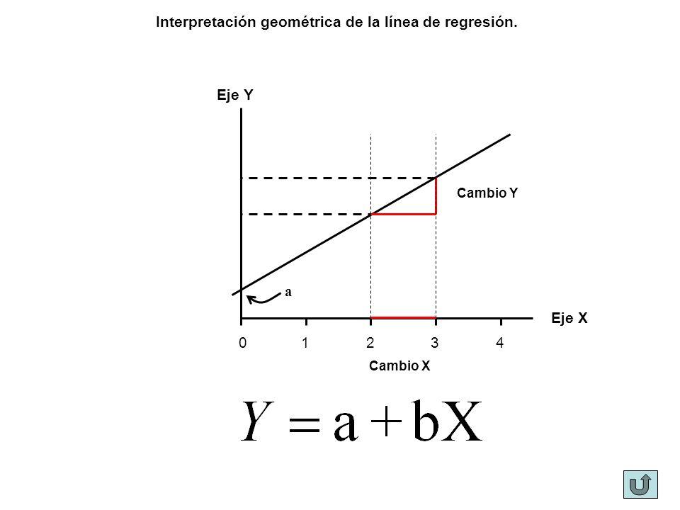 Eje Y Eje X Interpretación geométrica de la línea de regresión. Cambio Y Cambio X a 01234