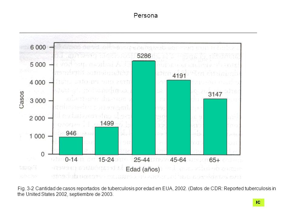Fig. 3-2 Cantidad de casos reportados de tuberculosis por edad en EUA, 2002. (Datos de CDR: Reported tuberculosis in the United States 2002, septiembr