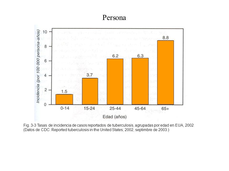 Fig. 3-3 Tasas de incidencia de casos reportados de tuberculosis, agrupadas por edad en EUA, 2002 (Datos de CDC: Reported tuberculosis in the United S
