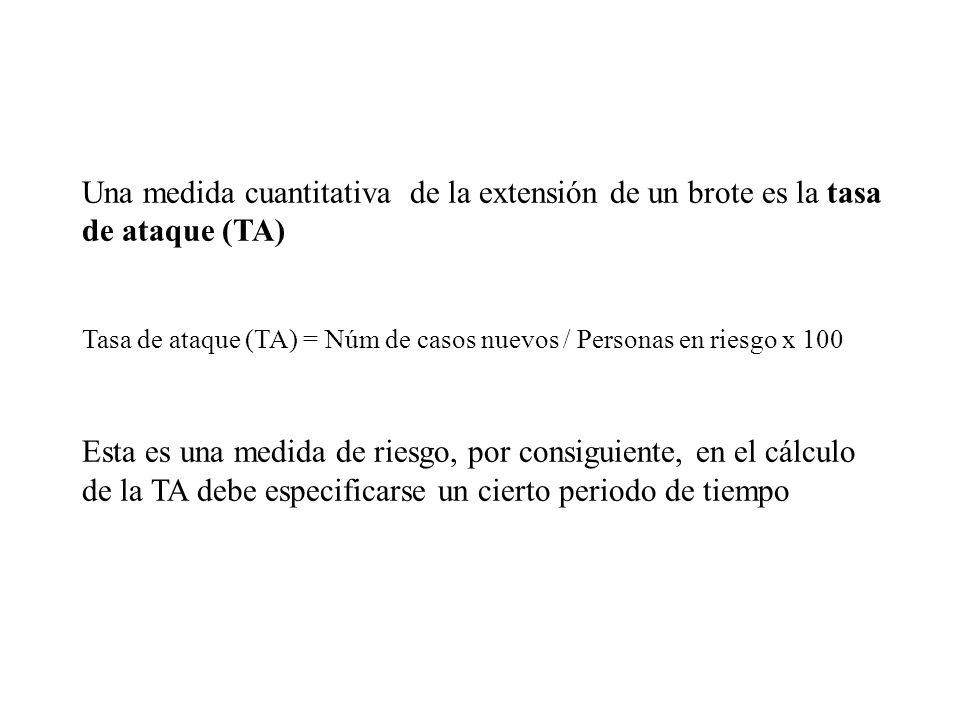 Una medida cuantitativa de la extensión de un brote es la tasa de ataque (TA) Tasa de ataque (TA) = Núm de casos nuevos / Personas en riesgo x 100 Esta es una medida de riesgo, por consiguiente, en el cálculo de la TA debe especificarse un cierto periodo de tiempo
