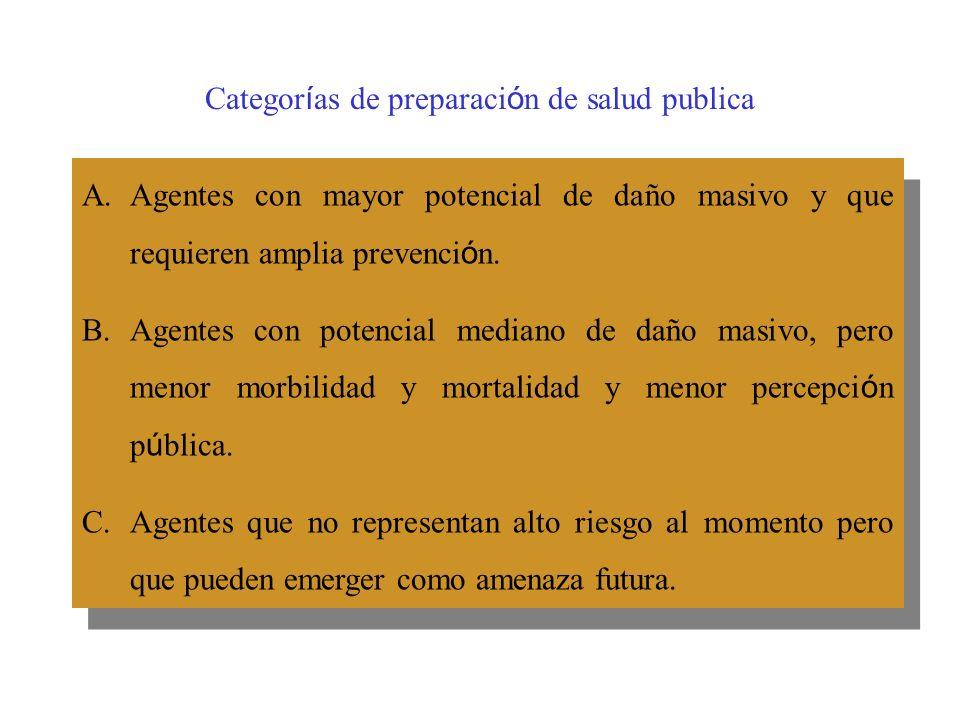 Categor í as de preparaci ó n de salud publica A.Agentes con mayor potencial de daño masivo y que requieren amplia prevenci ó n.