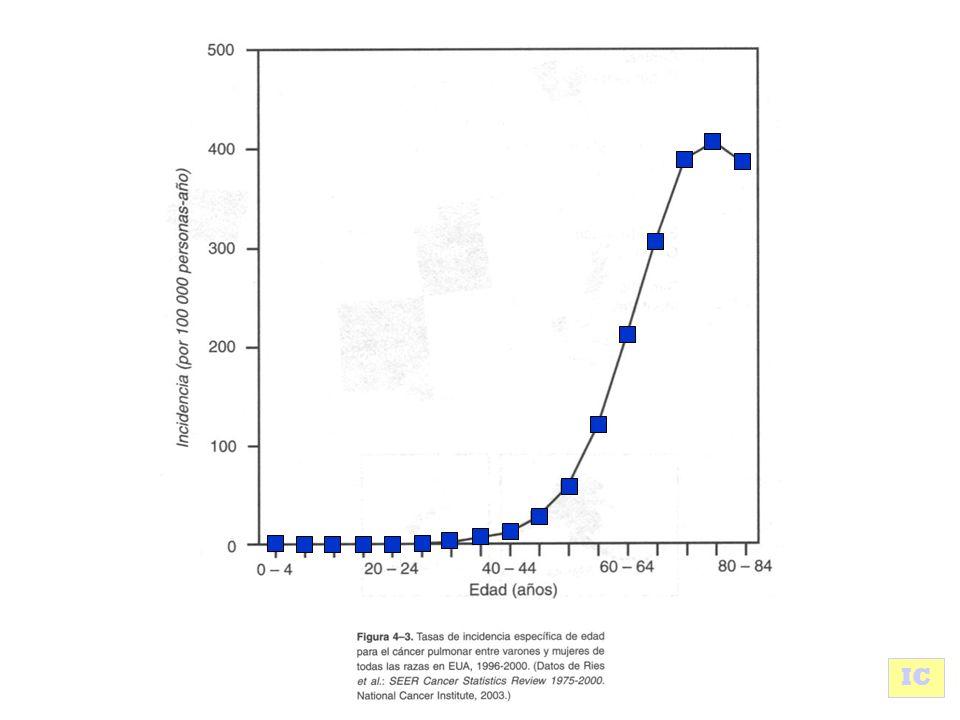 Razón de tasas de raza negra a raza blanca