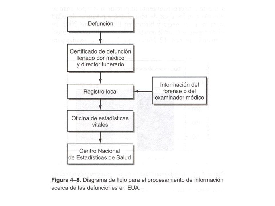 S.S.A DIRECCIÓN GENERAL DE INFORMACION EN SALUD SERVICIOS DE SALUD ESTATAL (Planeación Estadística) JURISDICCIÓN SANITARIA CENTRO DE SALUD REGIS TRO CIVIL CRUZ ROJA MEDICOS PRIVADOS HOSPITALES PRIVADOS MEDICINA FORENSE SERVICIOS MUNICIPALES DE SALUD MEDICOS DE EMPRESAS PRIVADAS CERTIFICANTES NO MEDICOS OTROS HOSPITALES UNIVERSITARIOS SECRETARIA DE MARINA UNIDADES MEDICAS SECRETARIA DE LA DEFENSA NACIONAL UNIDADES MEDICAS D.I.F.