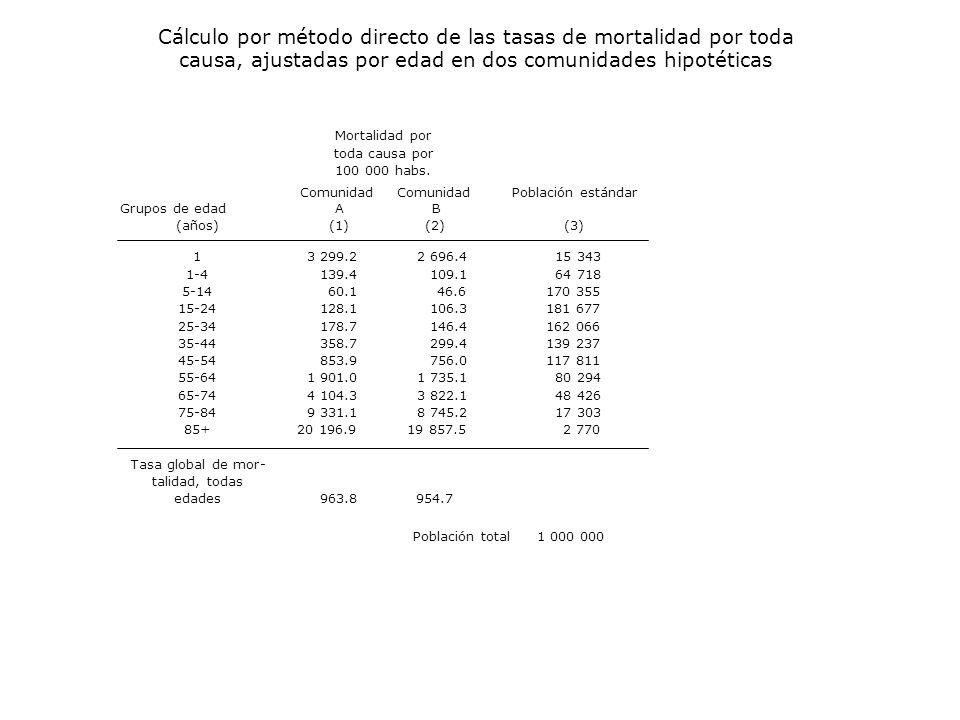 1 1-4 5-14 15-24 25-34 35-44 45-54 55-64 65-74 75-84 85+ Tasa global de mor- talidad, todas edades963.8954.7 (3) Mortalidad por toda causa por 100 000 habs.