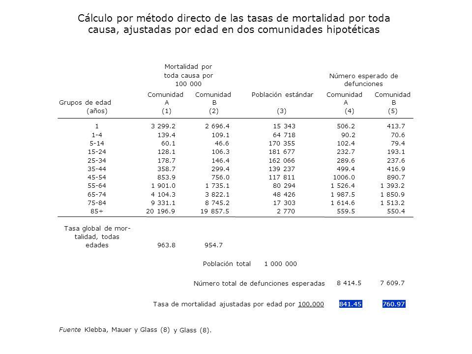 Cálculo por método directo de las tasas de mortalidad por toda causa, ajustadas por edad en dos comunidades hipotéticas (4)(5) 1413.7 1-470.6 5-1479.4 15-24193.1 25-34237.6 35-44416.9 45-54890.7 55-641 393.2 65-741 850.9 75-841 513.2 85+ 506.2 90.2 102.4 232.7 289.6 499.4 1006.0 1 526.4 1 987.5 1 614.6 559.5 550.4 Tasa global de mor- talidad, todas edades963.8954.7 Número total de defunciones esperadas 8 414.57 609.7 Tasa de mortalidad ajustadas por edad por 100,000841.45760.97 FuenteKlebba, Mauer y Glass (8) y Glass (8).