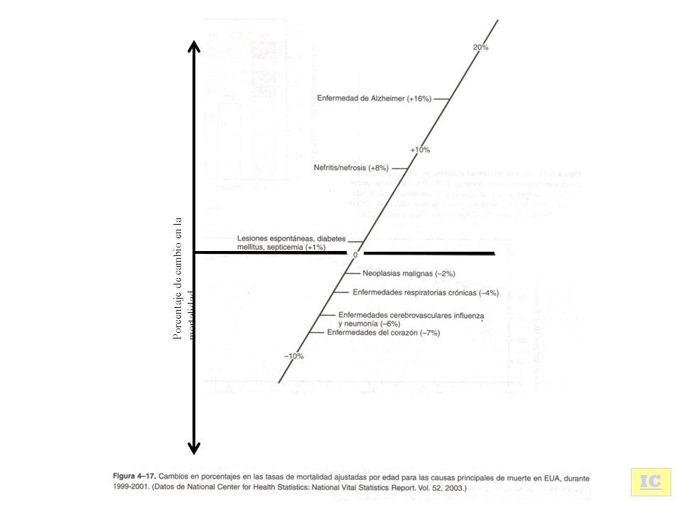 IC Porcentaje de cambio en la mortalidad