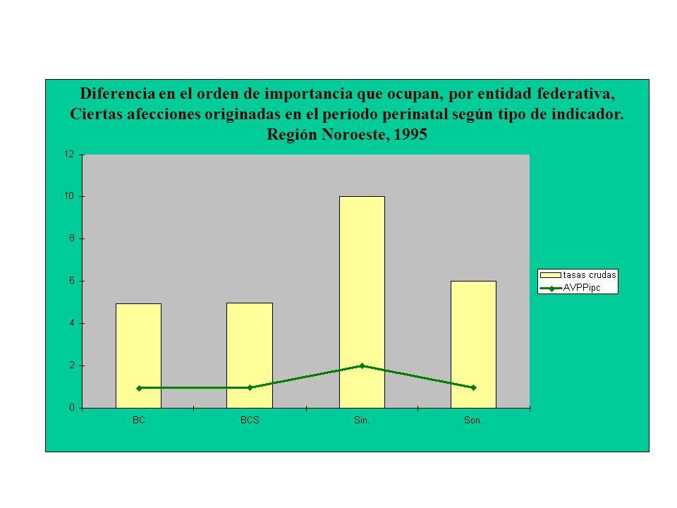 Diferencia en el orden de importancia que ocupan, por entidad federativa, Ciertas afecciones originadas en el período perinatal según tipo de indicador.