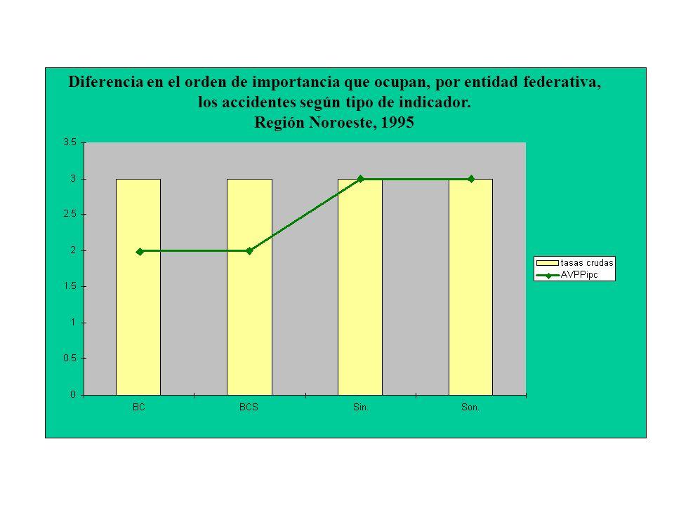 Diferencia en el orden de importancia que ocupan, por entidad federativa, los accidentes según tipo de indicador.