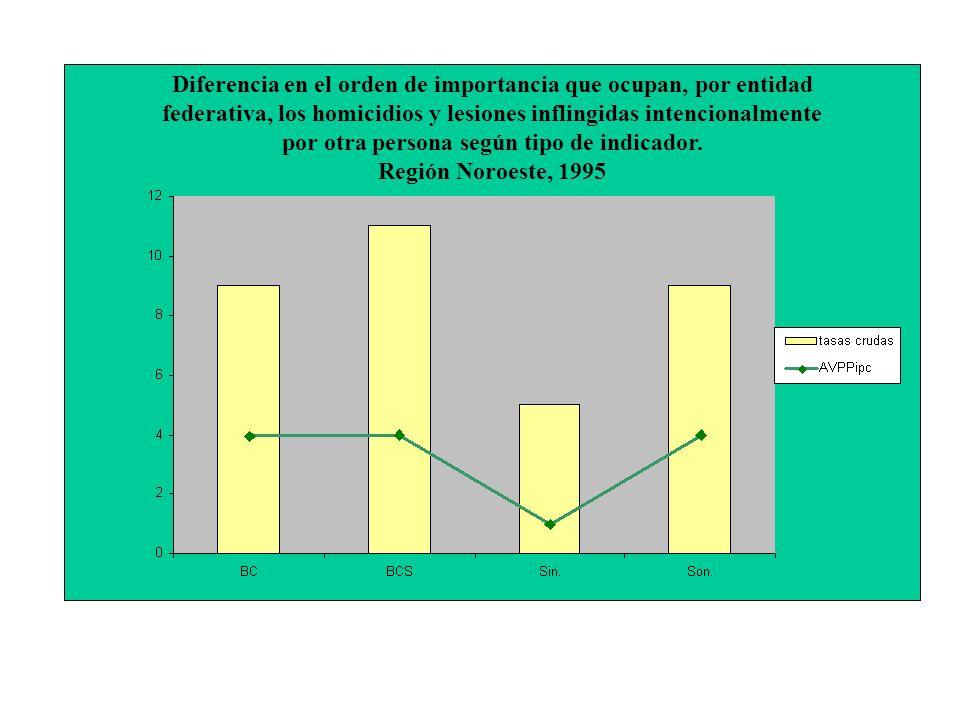 Diferencia en el orden de importancia que ocupan, por entidad federativa, los homicidios y lesiones inflingidas intencionalmente por otra persona según tipo de indicador.
