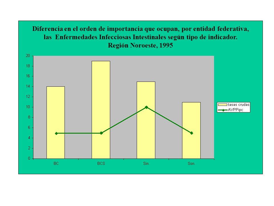 Diferencia en el orden de importancia que ocupan, por entidad federativa, las Enfermedades Infecciosas Intestinales según tipo de indicador.