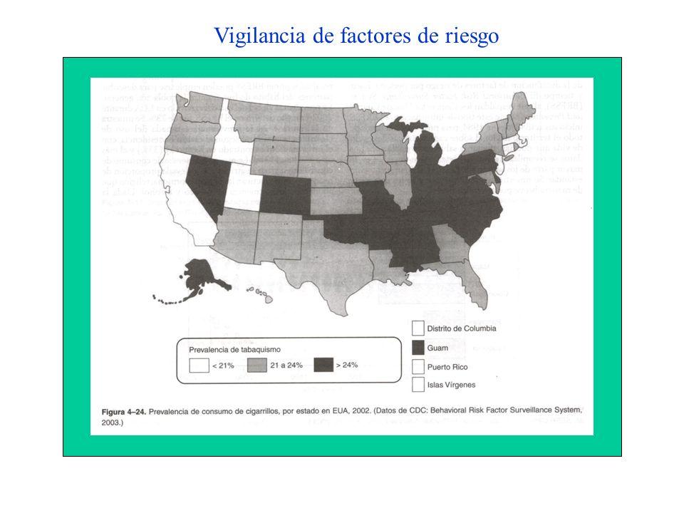 Vigilancia de factores de riesgo