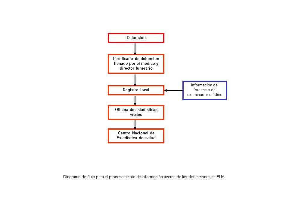 Diagrama de flujo para el procesamiento de información acerca de las defunciones en EUA.