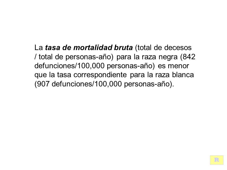 La tasa de mortalidad bruta (total de decesos / total de personas-año) para la raza negra (842 defunciones/100,000 personas-año) es menor que la tasa correspondiente para la raza blanca (907 defunciones/100,000 personas-año).