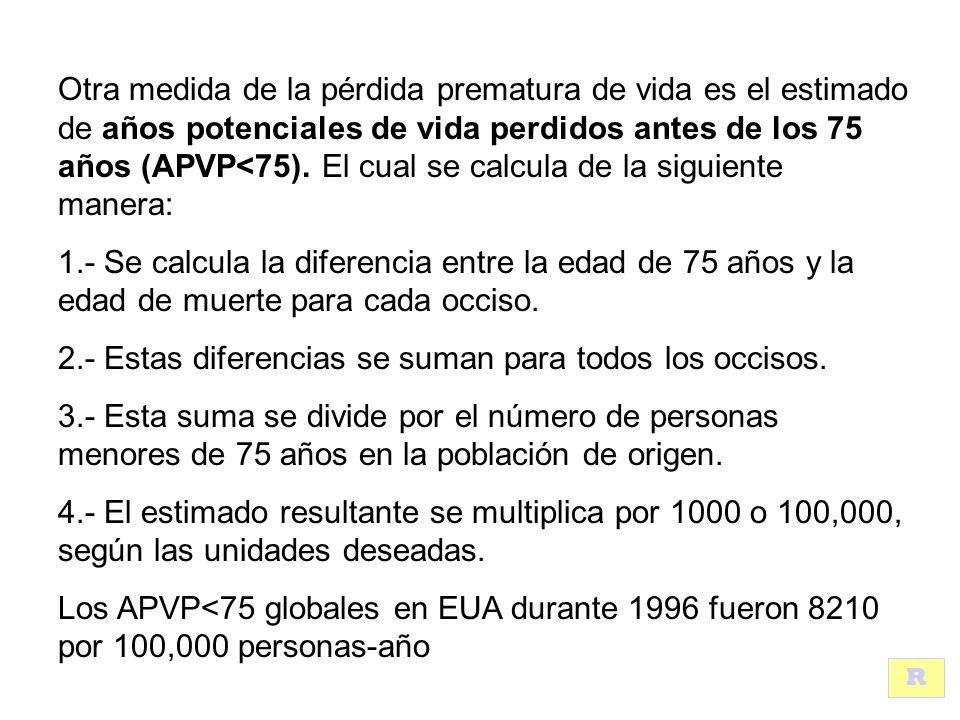 Otra medida de la pérdida prematura de vida es el estimado de años potenciales de vida perdidos antes de los 75 años (APVP<75).