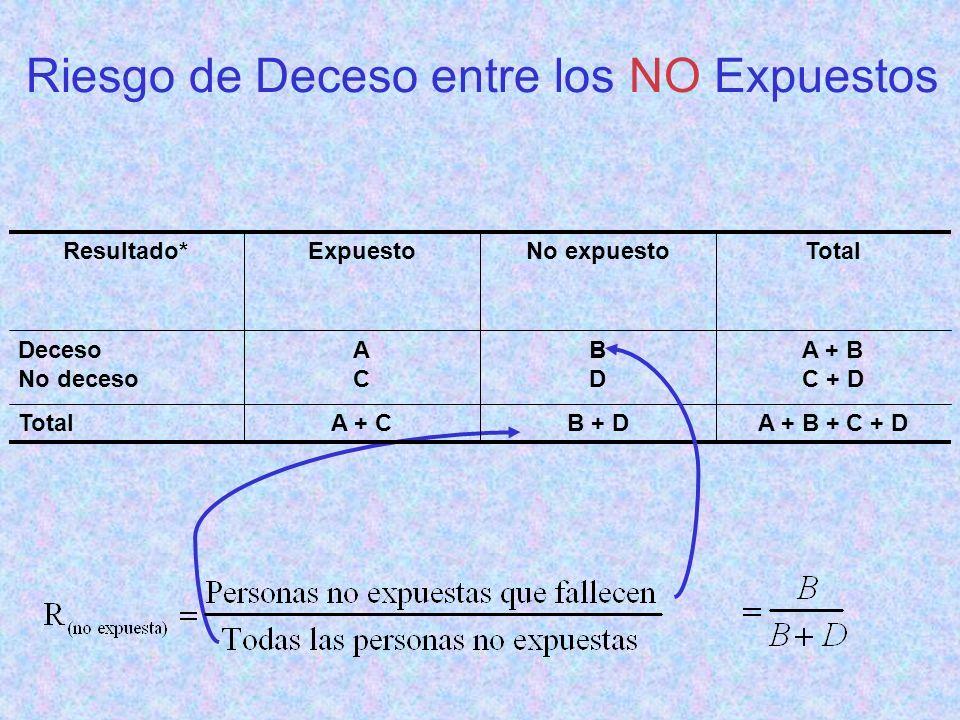 Riesgo de Deceso entre los NO Expuestos A + B + C + DB + DA + CTotal A + B C + D BDBD ACAC Deceso No deceso TotalNo expuestoExpuestoResultado* B